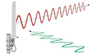 linear polarisation